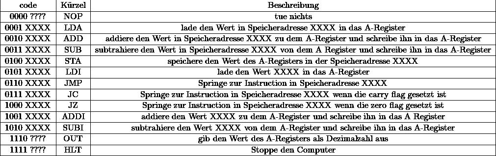 \begin{tabular}{|c|c|c|}\hlineBin  code& Kürzel & Beschreibung \\hline0000 ????& NOP & tue nichts \\hline0001 XXXX & LDA & lade den Wert in Speicheradresse XXXX in das A-Register  \\hline0010 XXXX & ADD & addiere den Wert in Speicheradresse XXXX zu dem A-Register und schreibe ihn in das A-Register\\hline0011 XXXX & SUB & subtrahiere den Wert in Speicheradresse XXXX von dem A Register und schreibe ihn in das A-Register \\hline  0100 XXXX & STA & speichere den Wert des A-Registers in der Speicheradresse XXXX\\hline  0101 XXXX & LDI & lade den Wert XXXX in das A-Register\\hline  0110 XXXX & JMP & Springe zur Instruction in Speicheradresse XXXX \ \hline 0111 XXXX & JC & Springe zur Instruction in Speicheradresse XXXX wenn die carry flag gesetzt ist \ \hline 1000 XXXX & JZ & Springe zur Instruction in Speicheradresse XXXX wenn die zero flag gesetzt ist \ \hline 1001 XXXX & ADDI & addiere den Wert XXXX zu dem A-Register und schreibe ihn in das A Register\ \hline 1010 XXXX & SUBI & subtrahiere den Wert XXXX von dem A-Register und schreibe ihn in das A-Register\  \hline 1110 ????& OUT & gib den Wert des A-Registers als Dezimalzahl aus \   \hline 1111 ????& HLT& Stoppe den Computer \\hline\end{tabular}